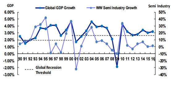 global semiconductor market growth and GDP growth in 1990-2016.jpg
