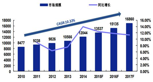 market size of domestic semiconductor industry in 2010-2017 (100 million yuan).jpg