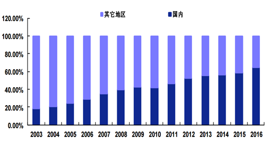 proportion of domestic semiconductor market in the world in 2003-2016(%).png