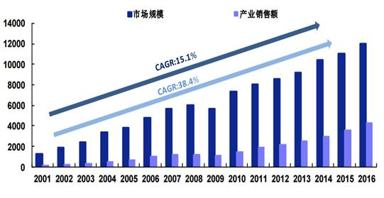 2001-2016 China's integrated circuit market and industrial scale (100 million yuan).jpg